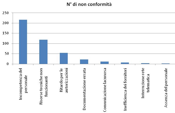 numero non conformità - ISO 9001:2015 - WINPLE